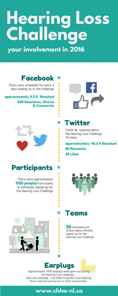 Hearing Loss Challenge 2016 Infographic